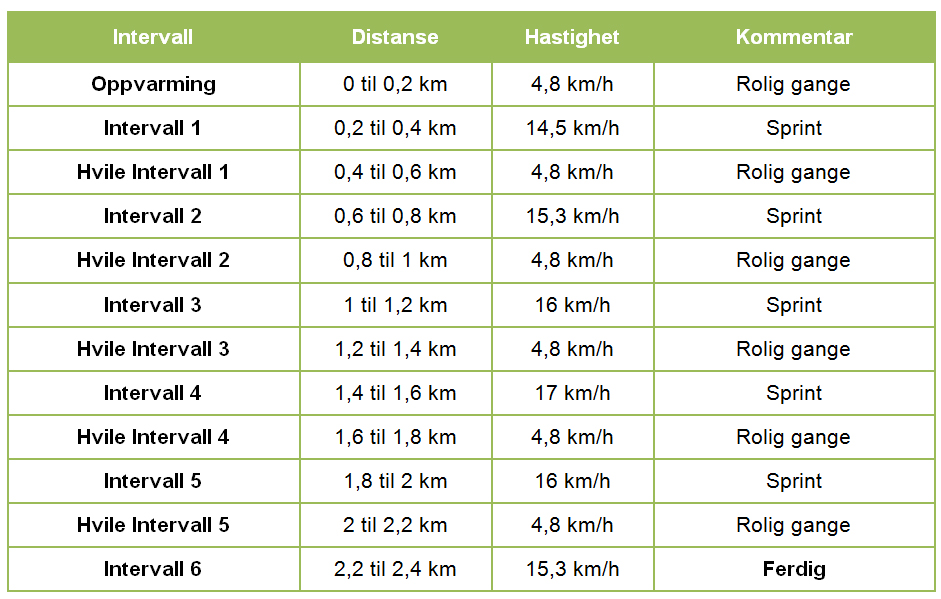 Intervall 2,4 km