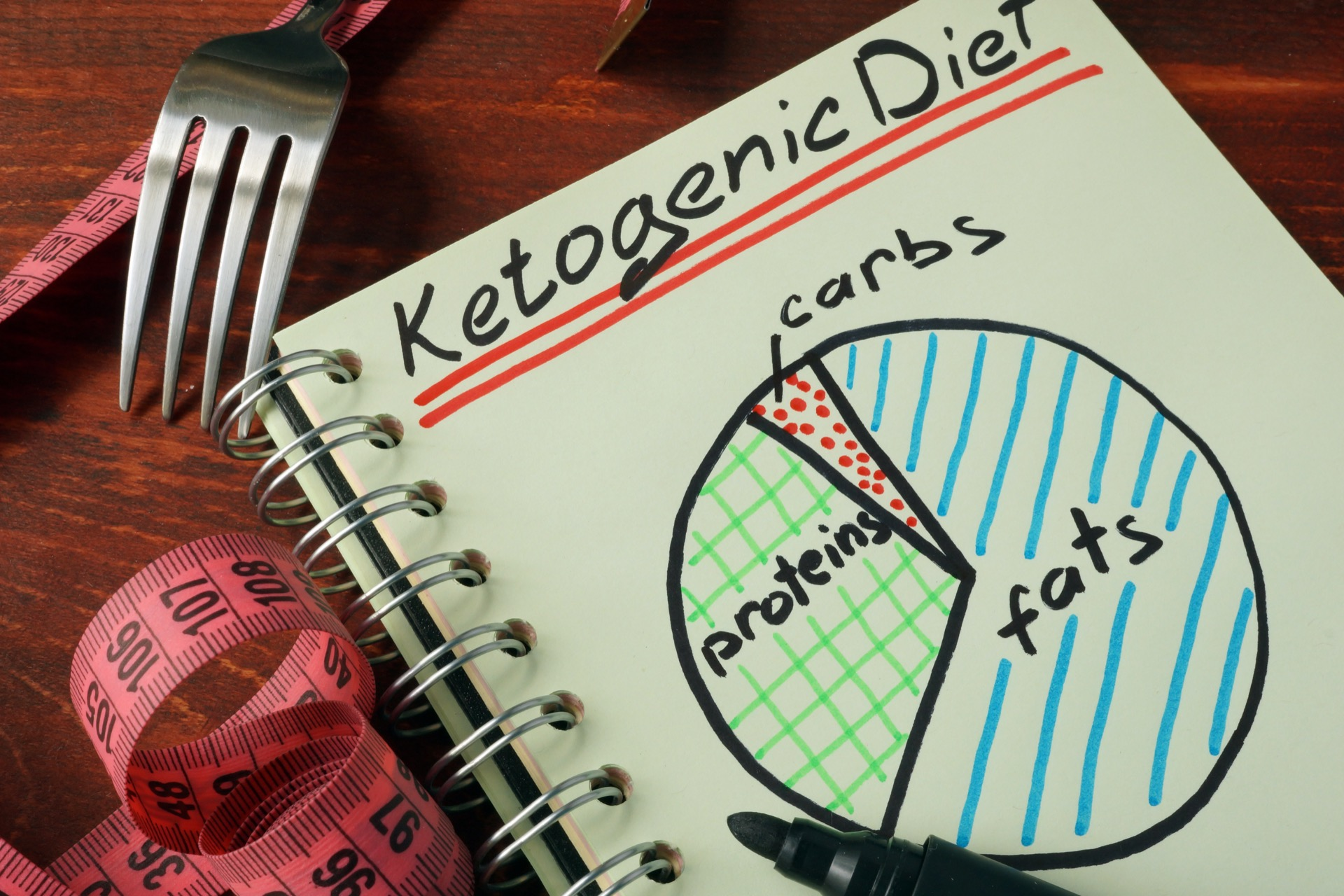 keto-diett komplett guide