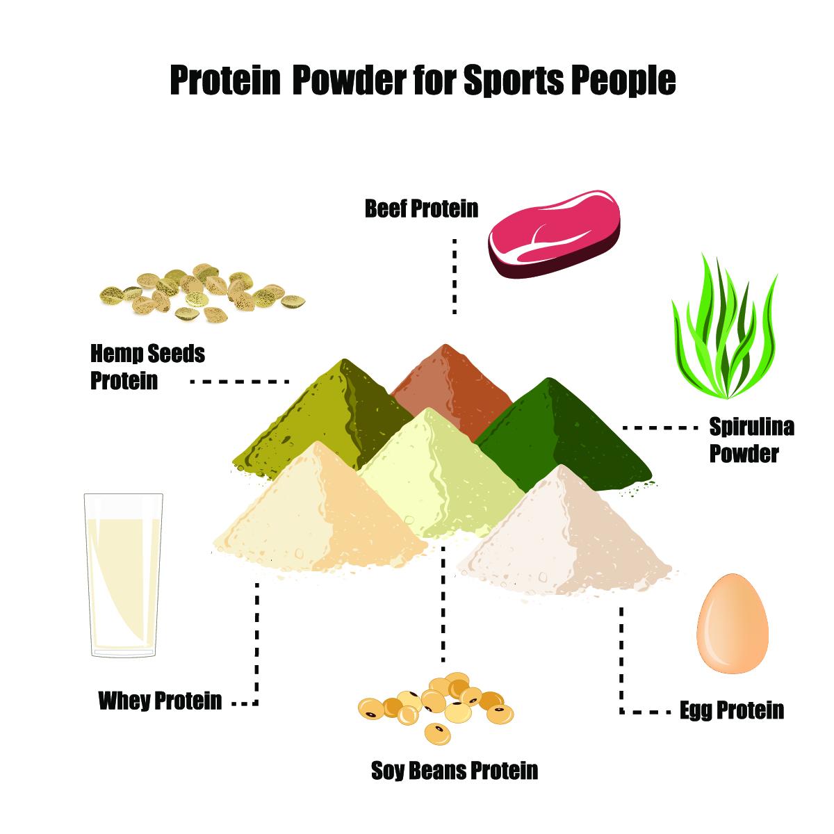 proteinpulver myse
