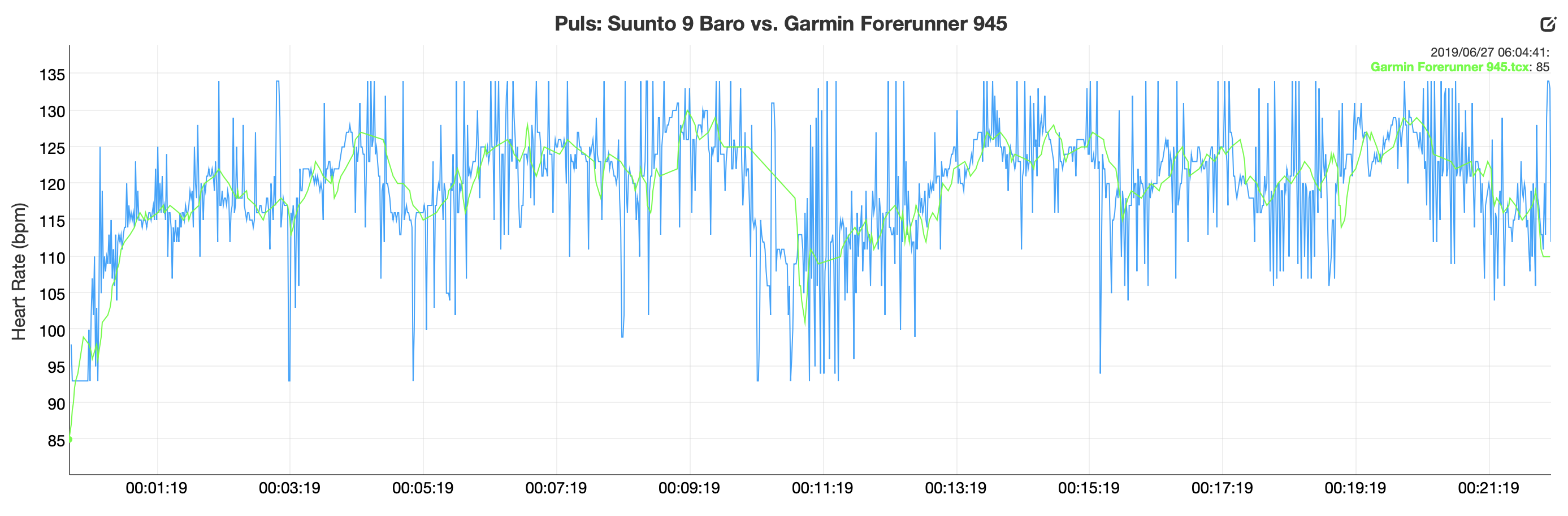 Garmin Forerunner 945 vs. Suunto 9 Baro