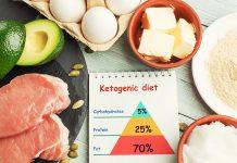 keto diett muskelvekst